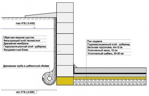 Как сделать гидроизоляцию фундамента. Технология гидроизоляции фундамента
