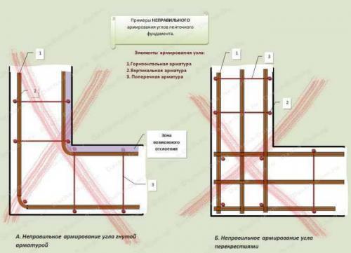 Армирование ленточного фундамента в сейсмических районах. Узлы армирования углов фундамента