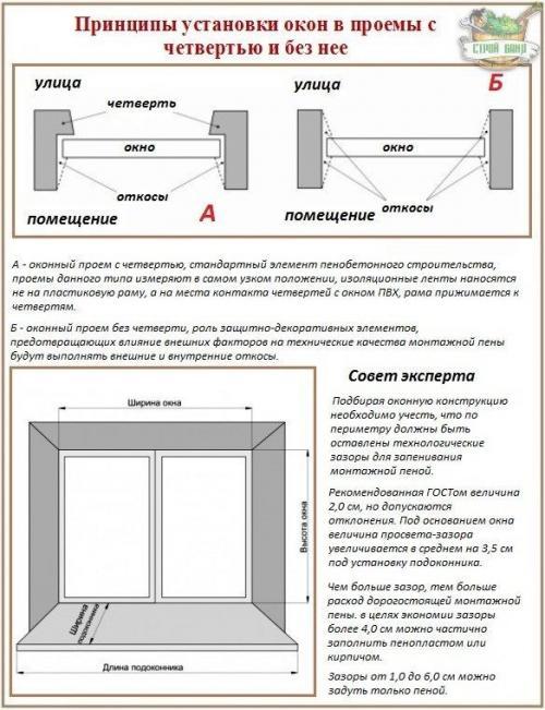Как правильно поставить пластиковое окно в деревянном доме. Как произвести установку ПВХ-стеклопакетов