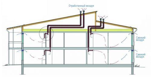 Вентиляция частного дома. Принцип действия естественной вентиляции