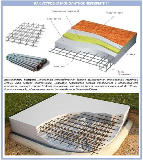 Как залить плиту перекрытия. Как правильно сделать монолитное перекрытие: типовое устройство и пример монтажа