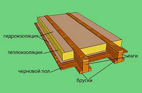 Устройство чернового пола в деревянном доме. Как сделать черновой пол в деревянном доме