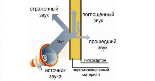 Что используют для шумоизоляции пола. Шумоизоляция пола