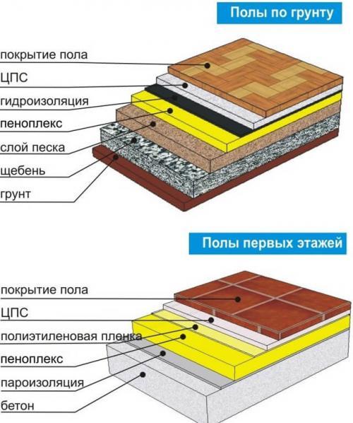 Минимальная толщина стяжки на пенопласт. Утепление поверх грунта