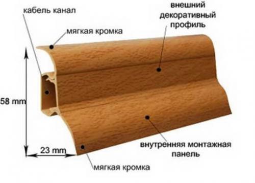 Длина напольного пластикового плинтуса. Какого размера должен быть плинтус
