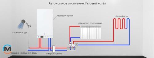 Какие радиаторы лучше для квартиры с индивидуальным отоплением. Какие радиаторы отопления лучше для квартиры с индивидуальным отоплением?