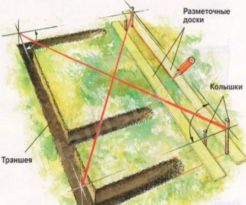Разметка фундамента под дом своими руками. Подготовка к разметке фундамента