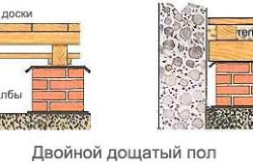 Как правильно сделать полы в деревянном доме. Как утеплить пол в деревянном доме