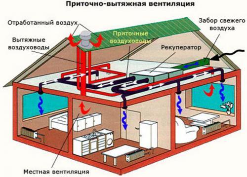 Вентиляция в доме в стену. Вытяжная и приточная вентиляция