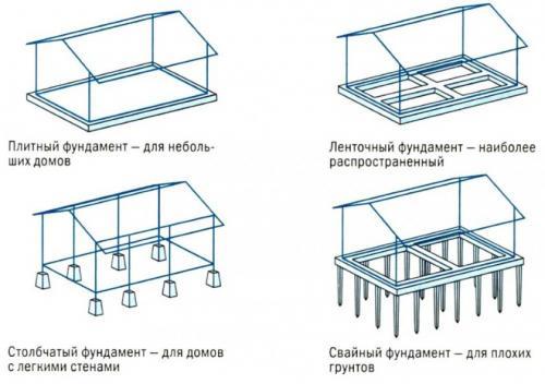 Свайный фундамент под террасу. Варианты фундаментов под веранду или террасу
