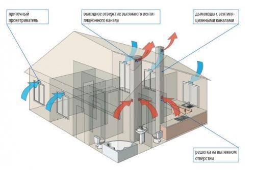 Как правильно в квартире сделать вентиляцию в. №1. Основные виды вентиляции в квартире