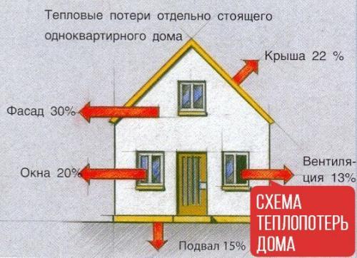 Чем утеплить фасад. «Все познается в сравнении»