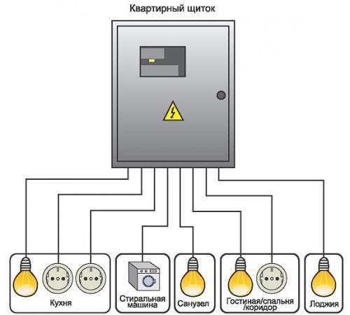 Нарисовать схему электропроводки онлайн. Разновидности схем разводки электрики